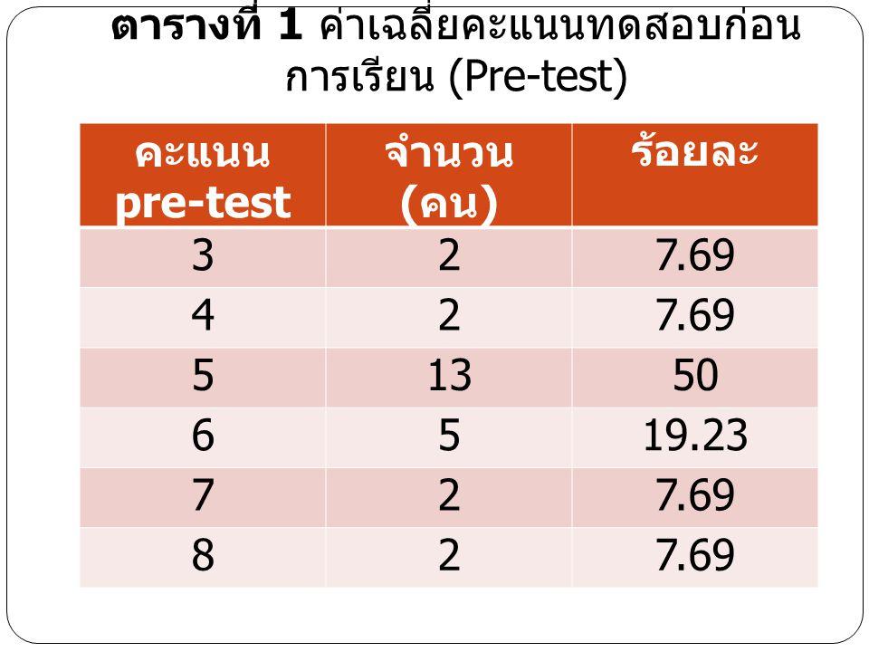 ตารางที่ 1 ค่าเฉลี่ยคะแนนทดสอบก่อนการเรียน (Pre-test)