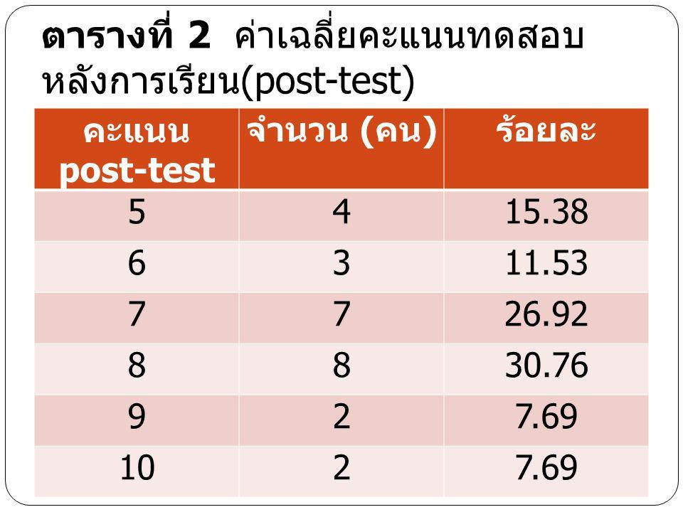 ตารางที่ 2 ค่าเฉลี่ยคะแนนทดสอบหลังการเรียน(post-test)