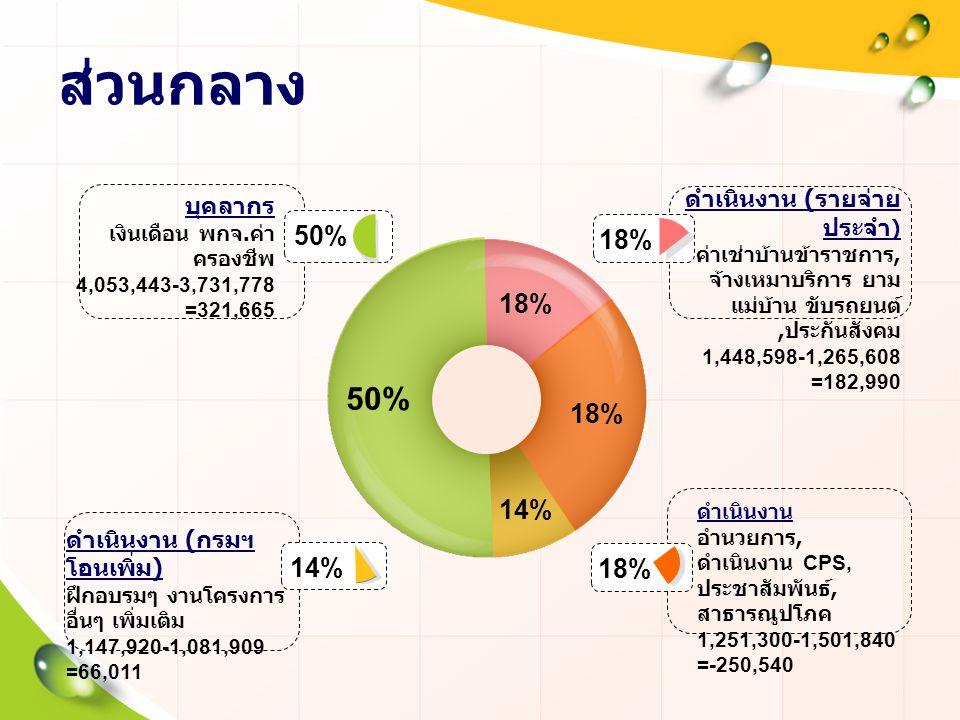 ส่วนกลาง 50% 50% 18% 18% 18% 14% 14% 18% ดำเนินงาน (รายจ่ายประจำ)