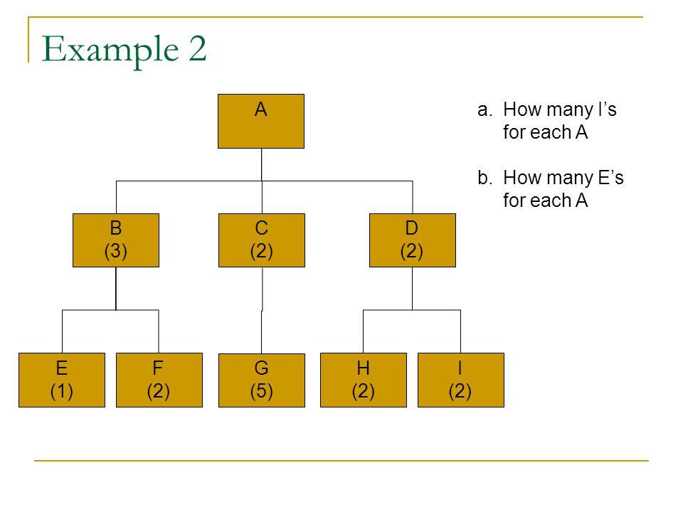 Example 2 A How many I's for each A How many E's for each A B (3) C