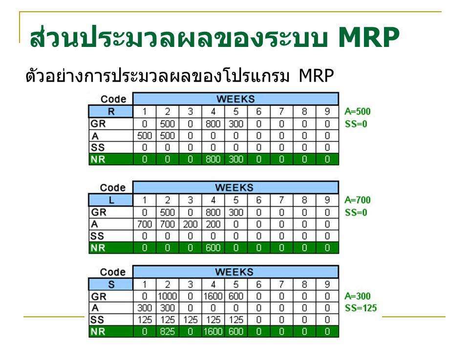 ส่วนประมวลผลของระบบ MRP