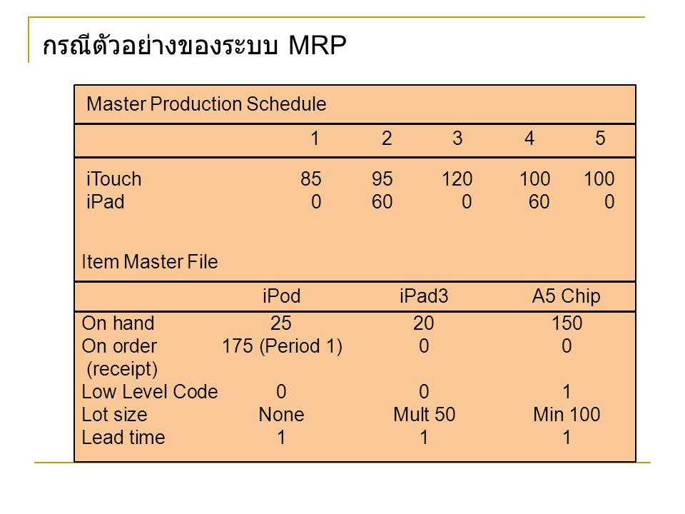 กรณีตัวอย่างของระบบ MRP