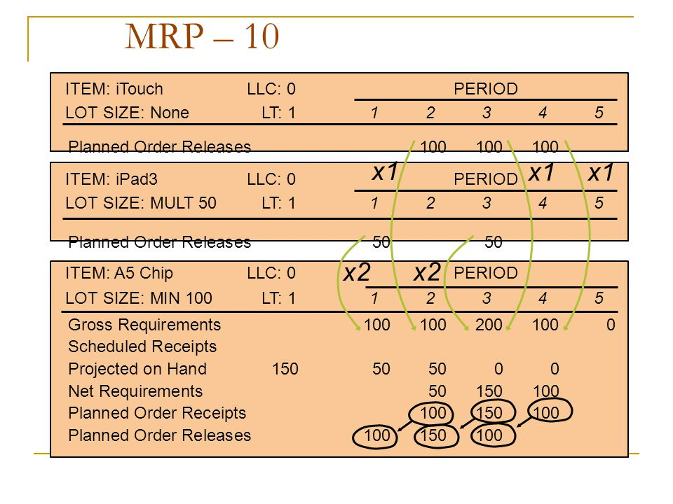 MRP – 10 x1 x1 x1 x2 x2 ITEM: iTouch LLC: 0 PERIOD
