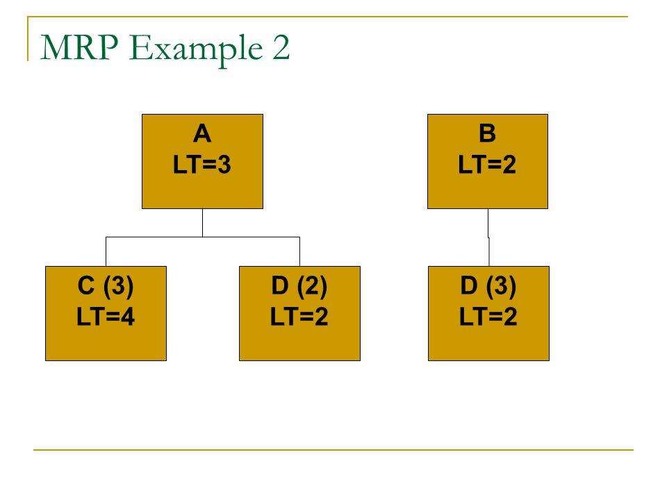MRP Example 2 A LT=3 B LT=2 C (3) LT=4 D (2) LT=2 D (3) LT=2