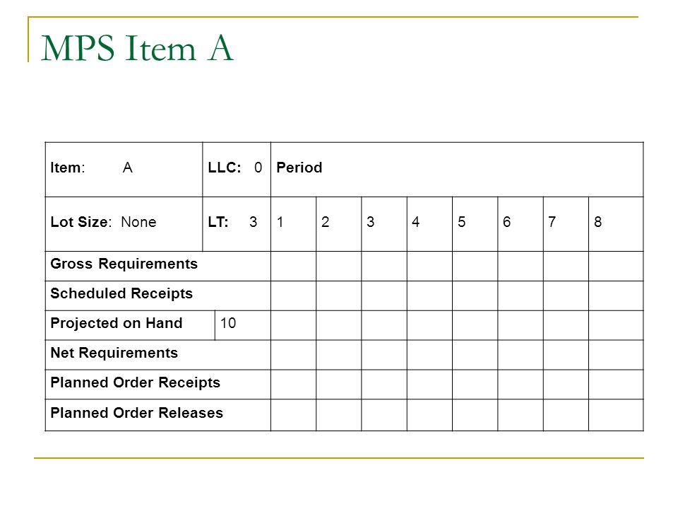 MPS Item A Item: A LLC: 0 Period Lot Size: None LT: 3 1 2 3 4 5 6 7 8