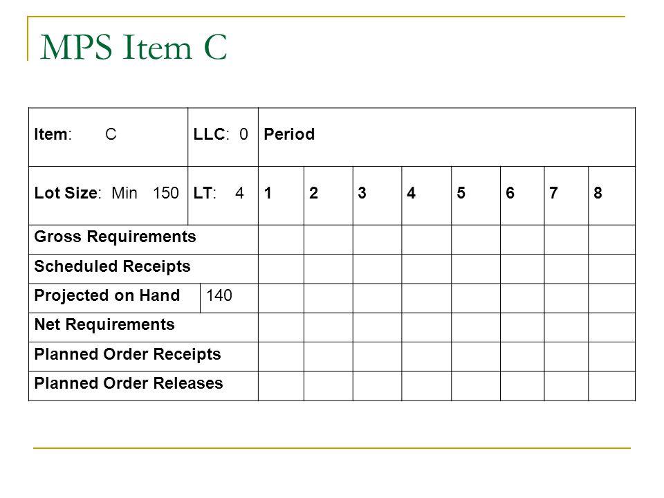 MPS Item C Item: C LLC: 0 Period Lot Size: Min 150 LT: 4 1 2 3 4 5 6 7
