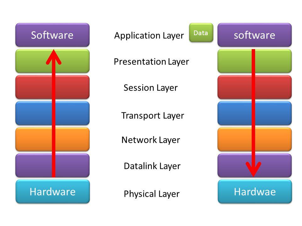 Software software Hardware Hardwae Application Layer