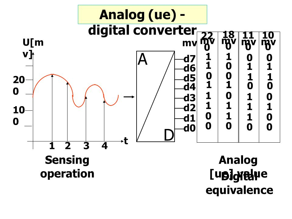Analog (ue) - digital converter