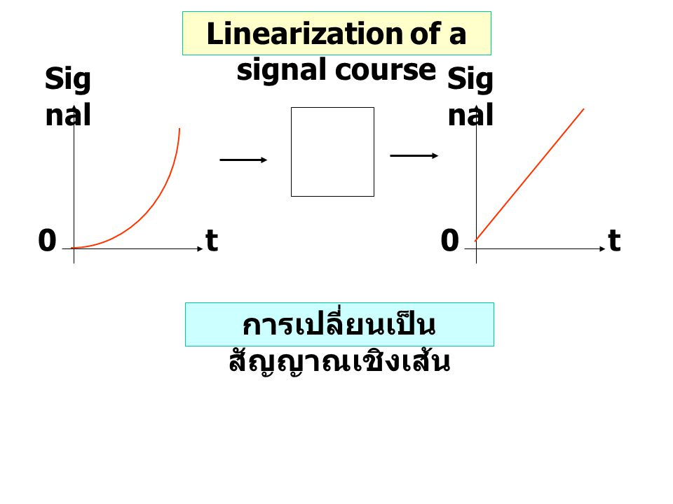 Linearization of a signal course การเปลี่ยนเป็นสัญญาณเชิงเส้น