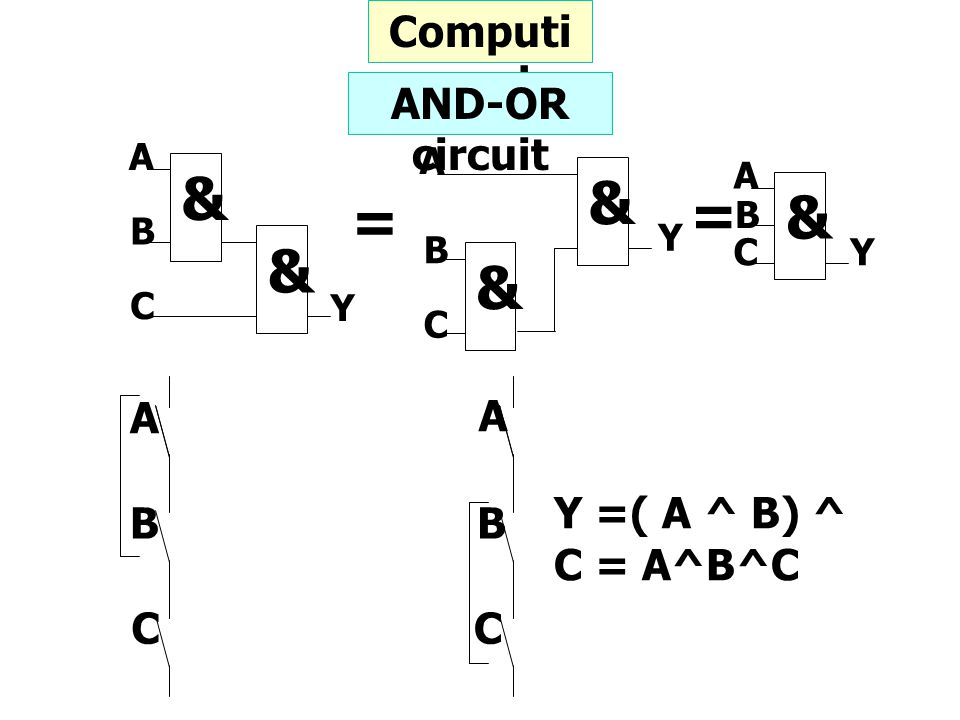 = & Computing rule AND-OR circuit A Y =( A ^ B) ^ C = A^B^C B C Y A B