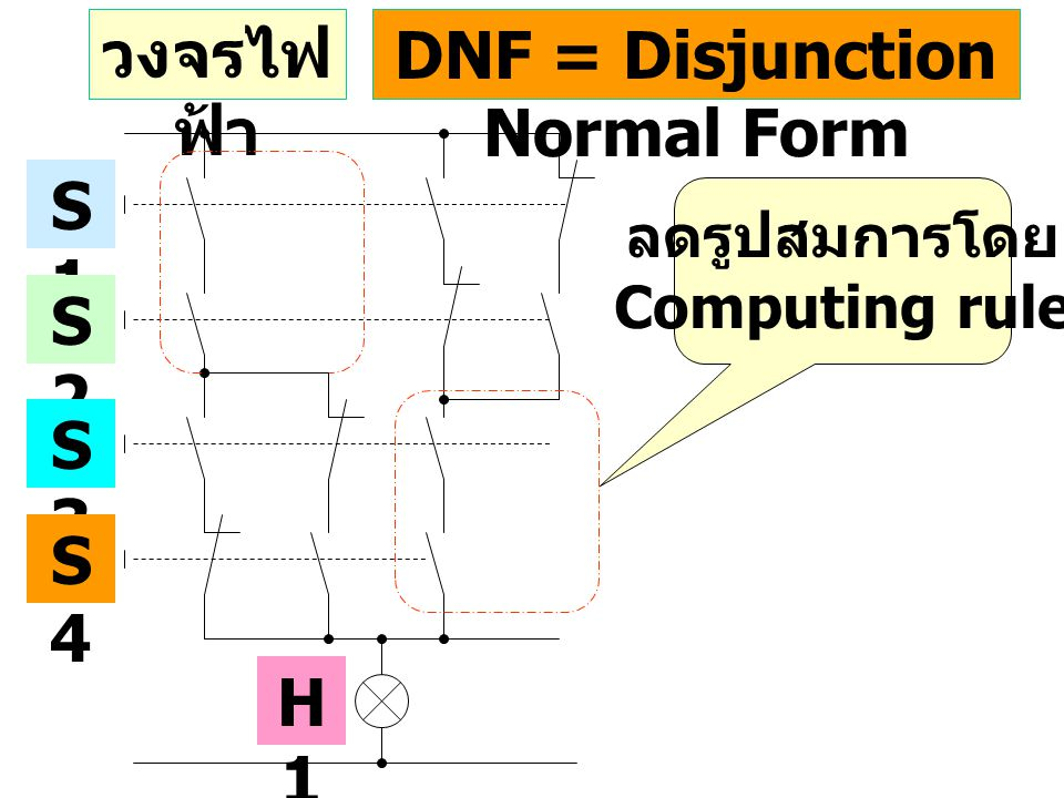 DNF = Disjunction Normal Form