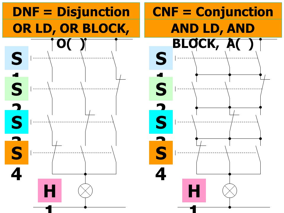 DNF = Disjunction Normal Form CNF = Conjunction Normal Form