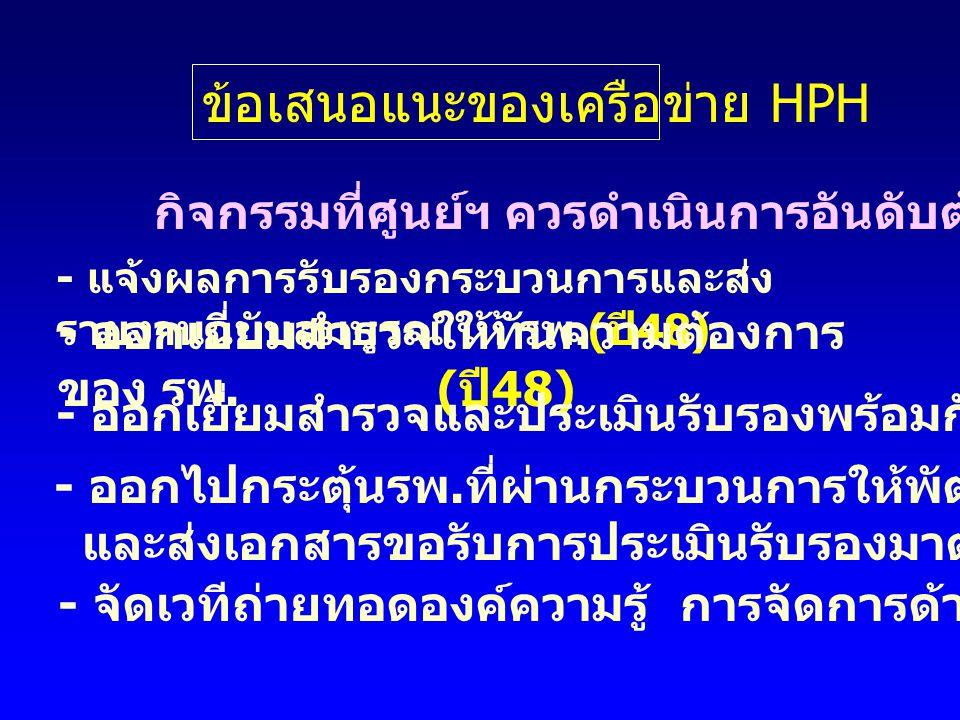 ข้อเสนอแนะของเครือข่าย HPH