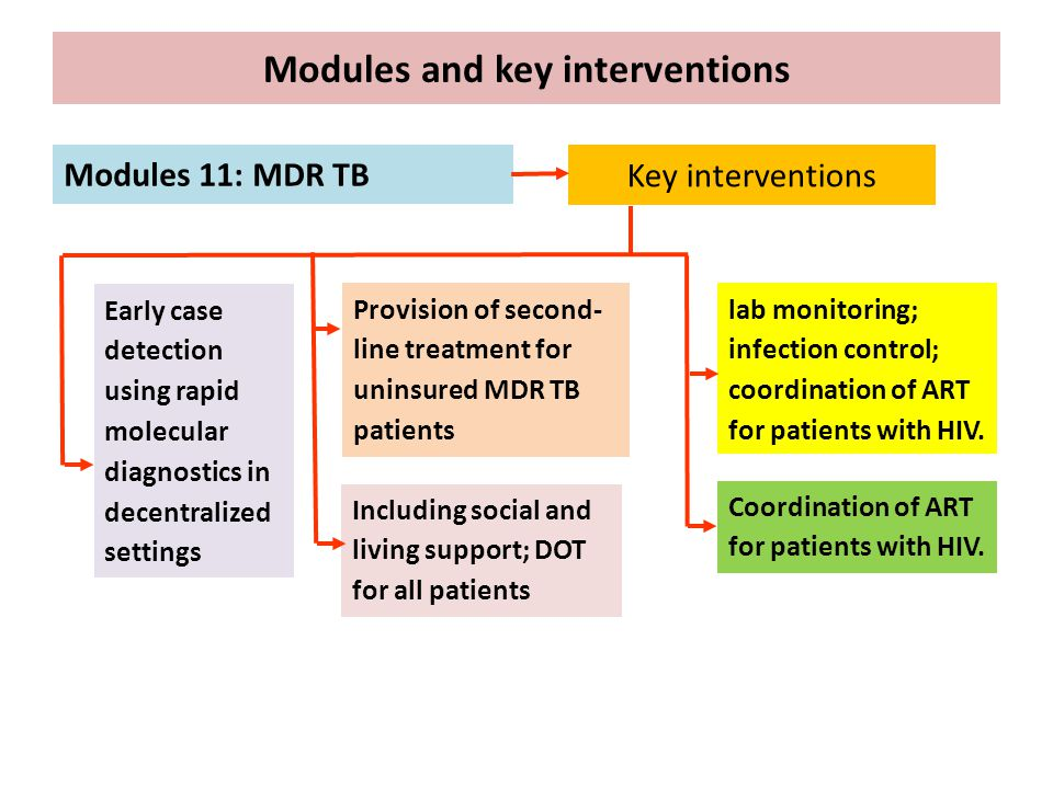 Modules and key interventions