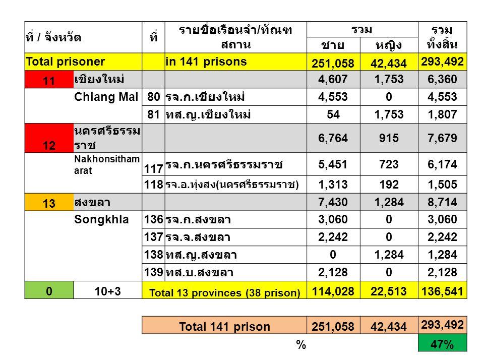 รายชื่อเรือนจำ/ทัณฑสถาน Total 13 provinces (38 prison)