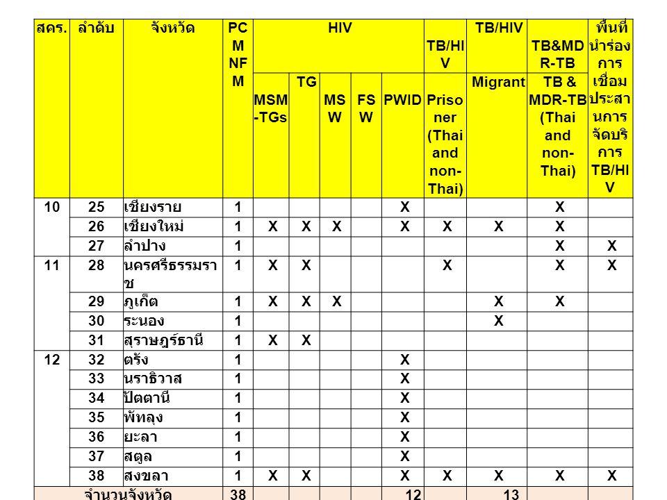 พื้นที่นำร่อง การเชื่อมประสานการจัดบริการ TB/HIV MSM-TGs TG MSW FSW