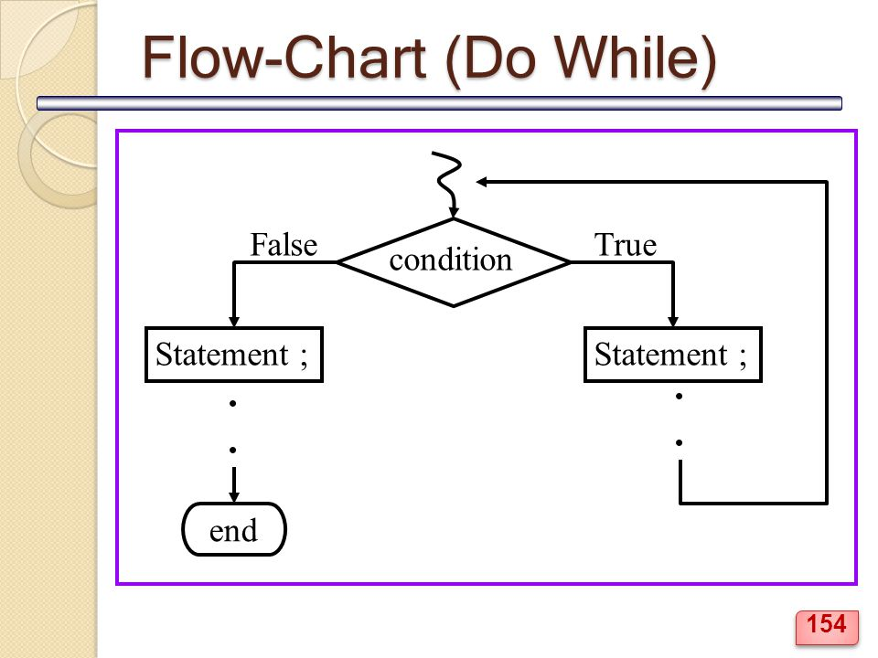 Flow-Chart (Do While) condition True False Statement ; . end