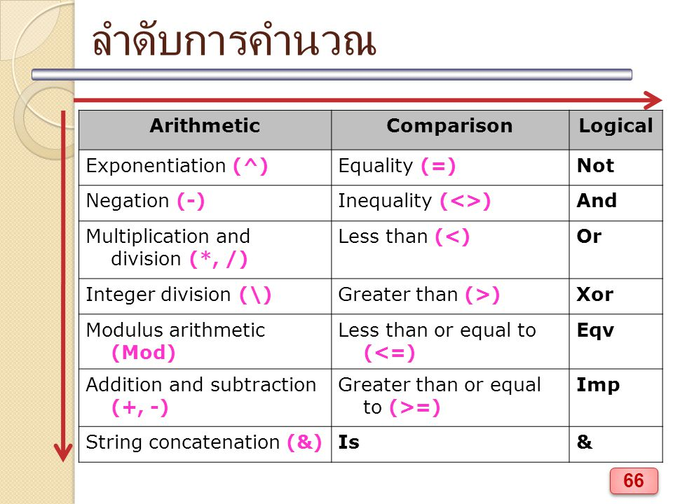 ลำดับการคำนวณ Arithmetic Comparison Logical Exponentiation (^)