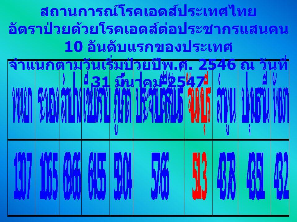 สถานการณ์โรคเอดส์ประเทศไทย