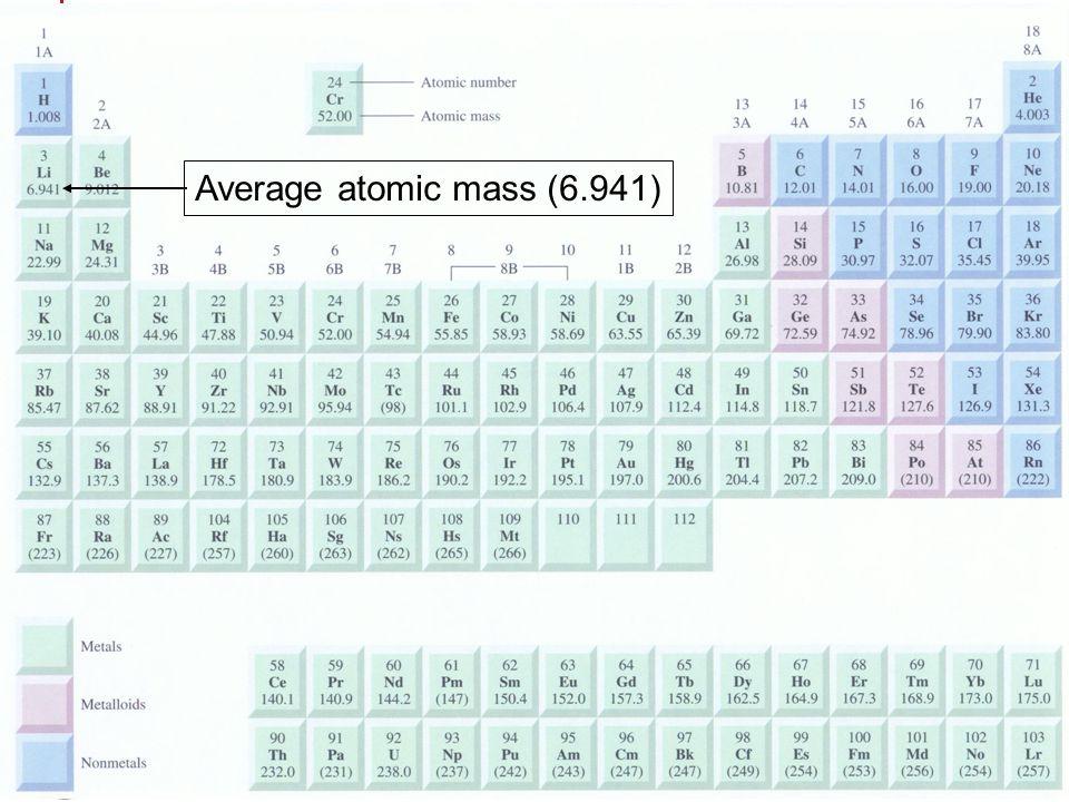 Average atomic mass (6.941) มวลอะตอม มวลโมเลกุล ผู้สอน: อ.ศราวุทธ แสงอุไร