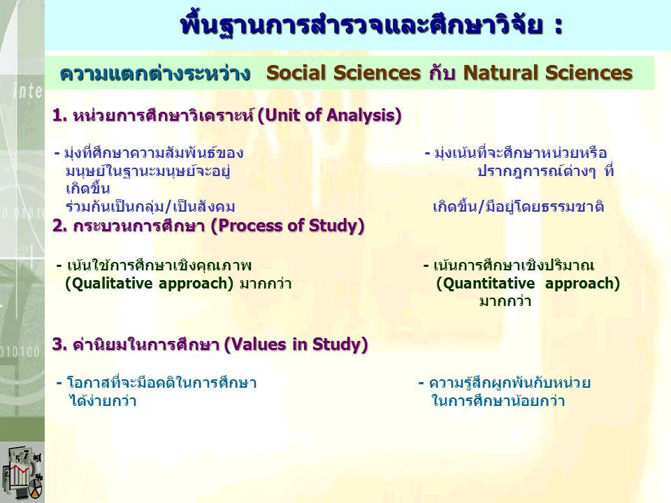 พื้นฐานการสำรวจและศึกษาวิจัย :