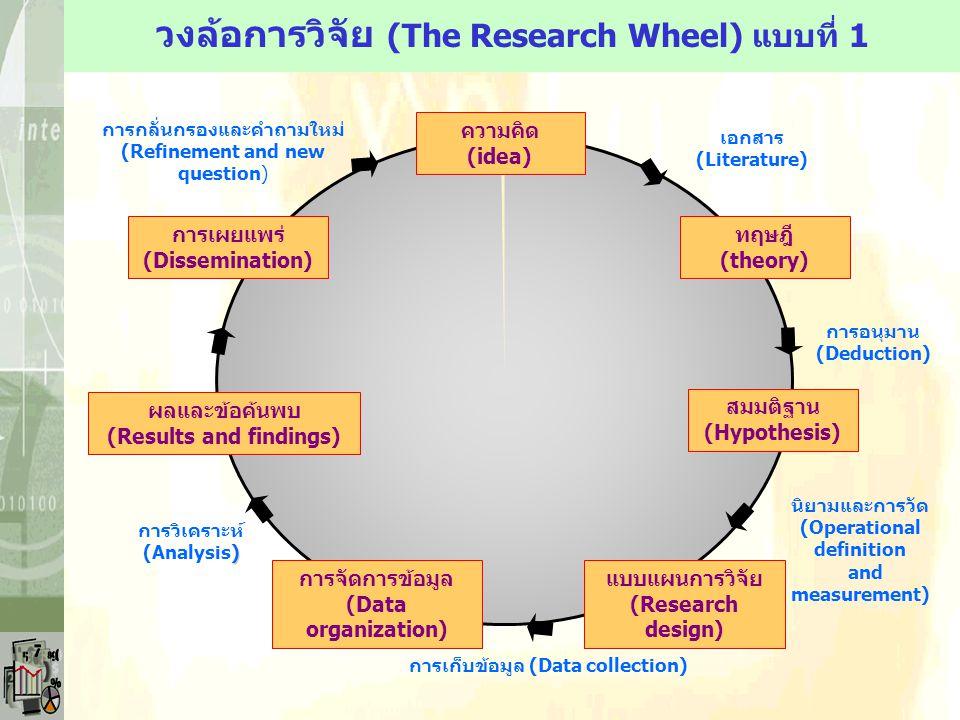 วงล้อการวิจัย (The Research Wheel) แบบที่ 1