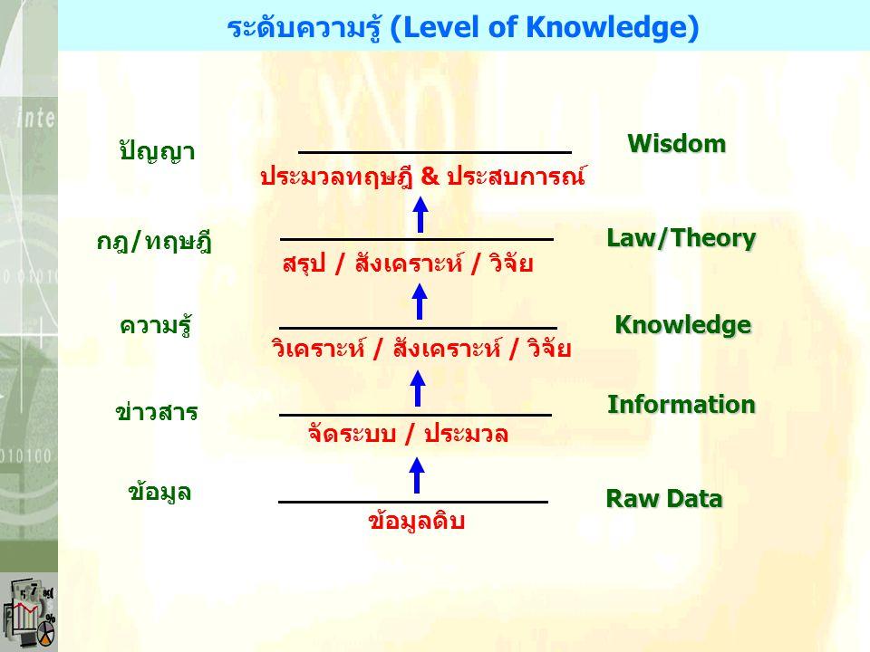 ระดับความรู้ (Level of Knowledge) วิเคราะห์ / สังเคราะห์ / วิจัย