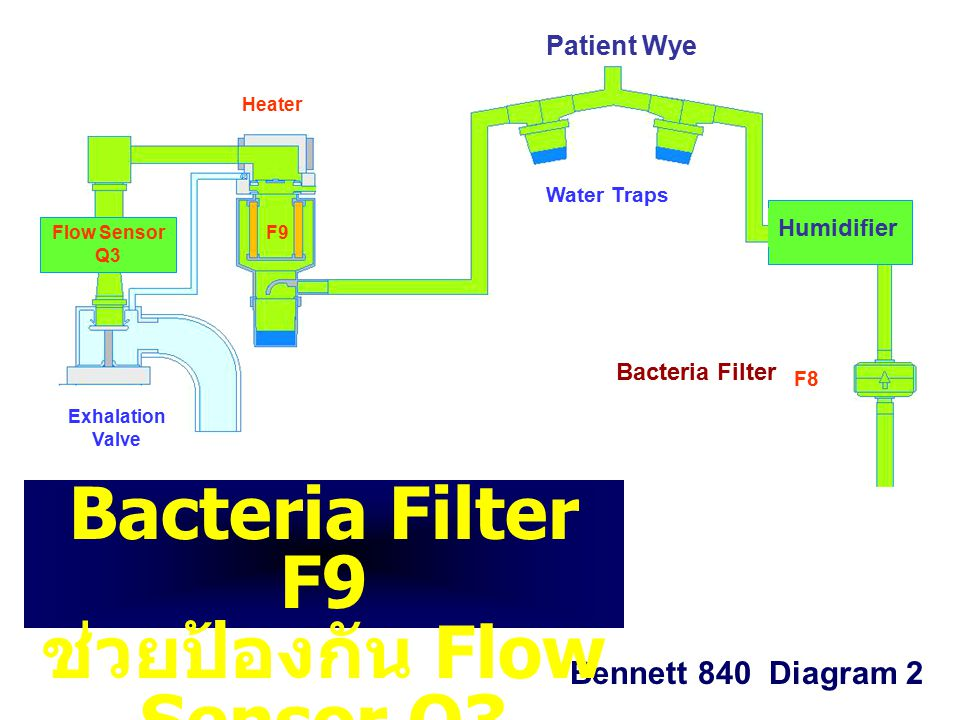 Bacteria Filter F9 ช่วยป้องกัน Flow Sensor Q3