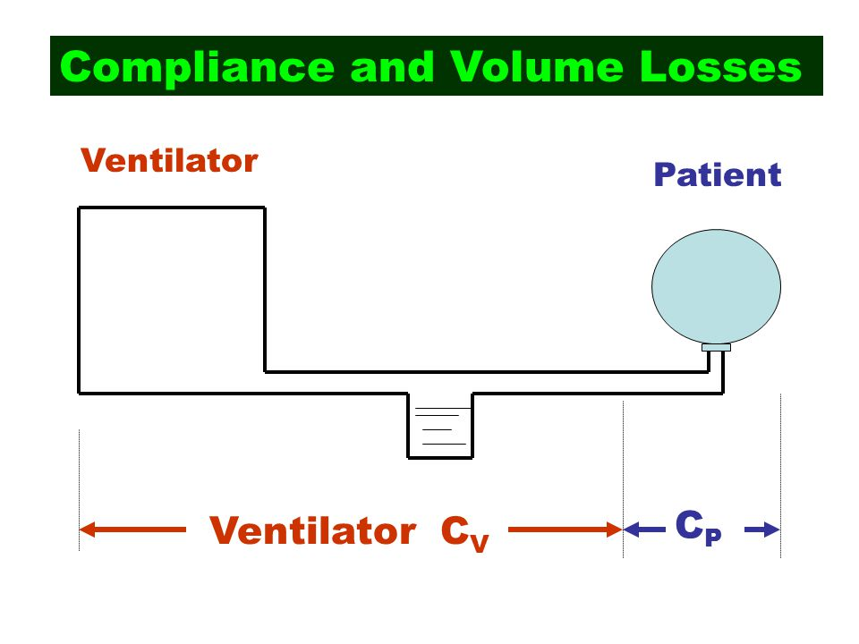 Compliance and Volume Losses