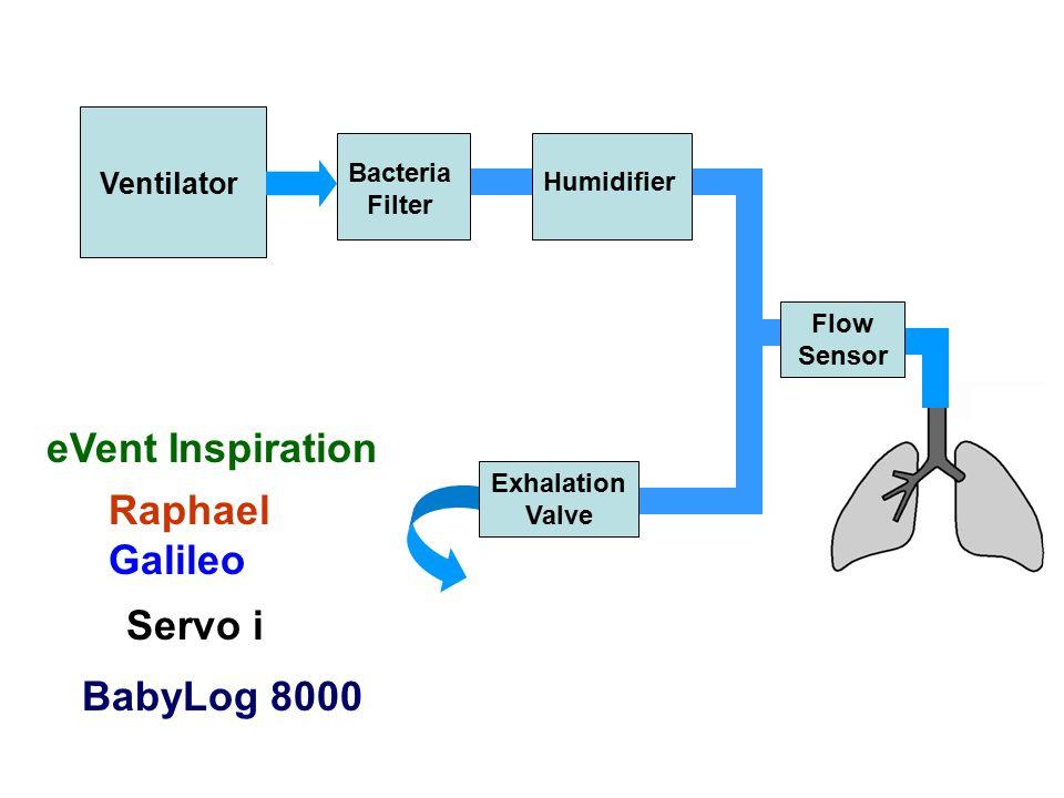 eVent Inspiration Raphael Galileo Servo i BabyLog 8000 Ventilator