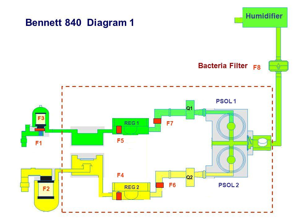 Bennett 840 Diagram 1 Humidifier Bacteria Filter F8 PSOL 1 F7 F5 F1 F4