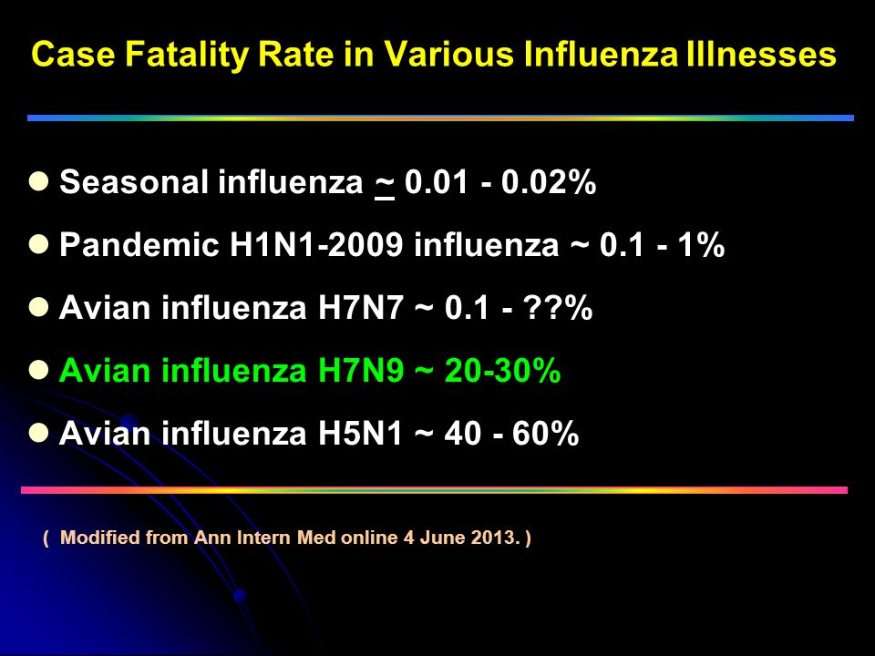 Case Fatality Rate in Various Influenza Illnesses
