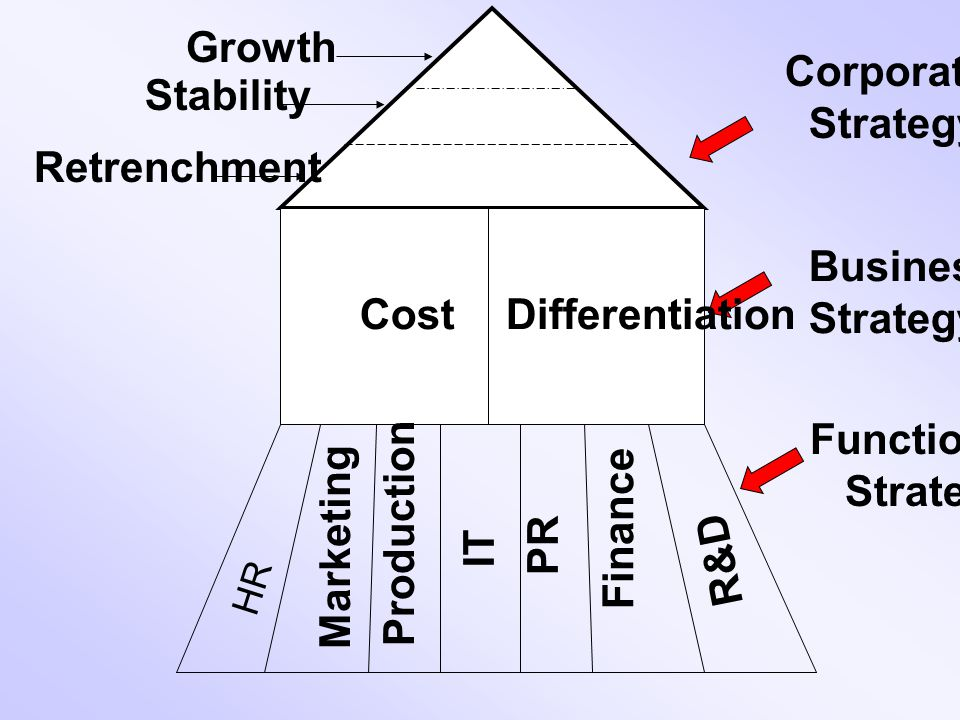 Growth Stability Retrenchment Corporate Strategy Business Functional