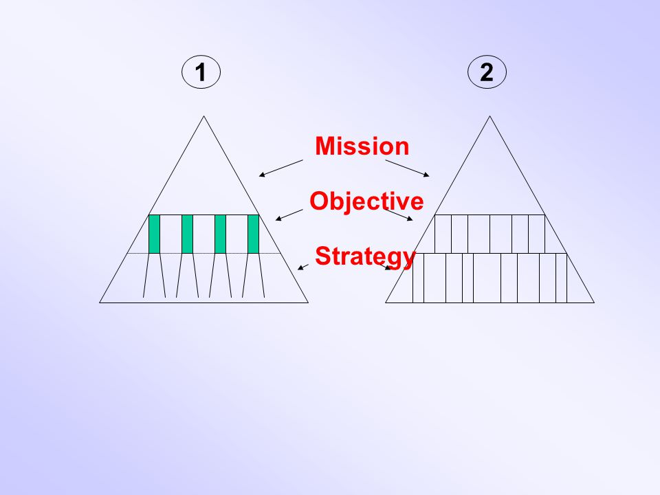 1 2 Mission Objective Strategy