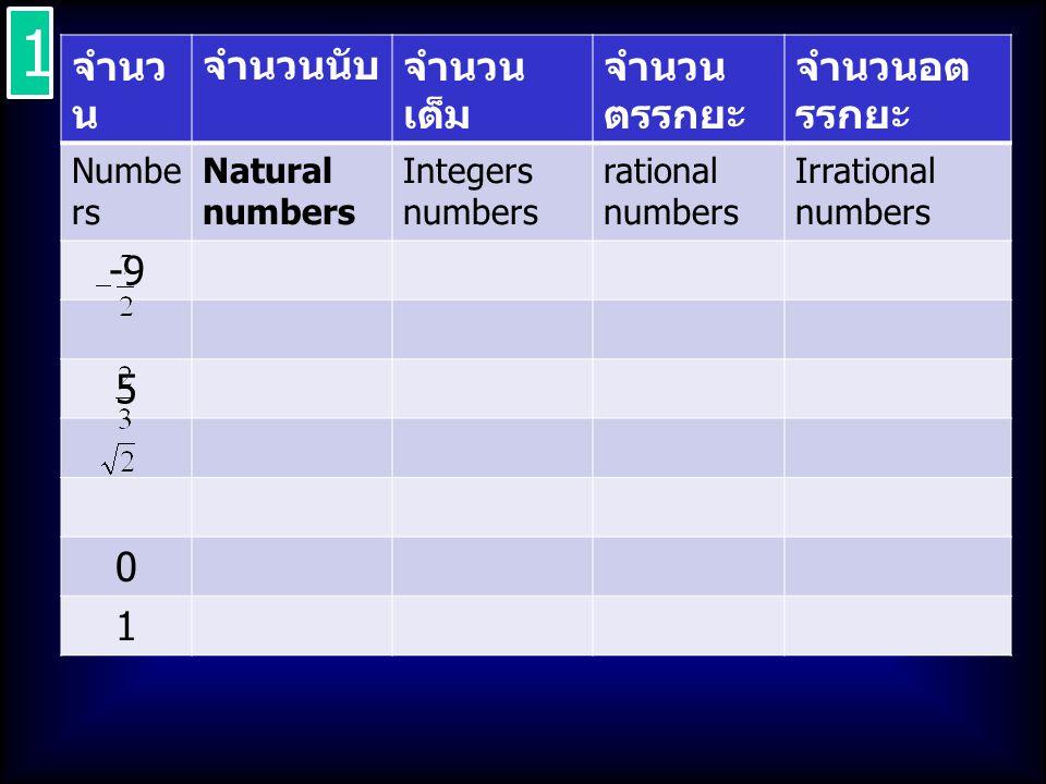 1 จำนวน จำนวนนับ จำนวนเต็ม จำนวนตรรกยะ จำนวนอตรรกยะ -9 5 1 Numbers