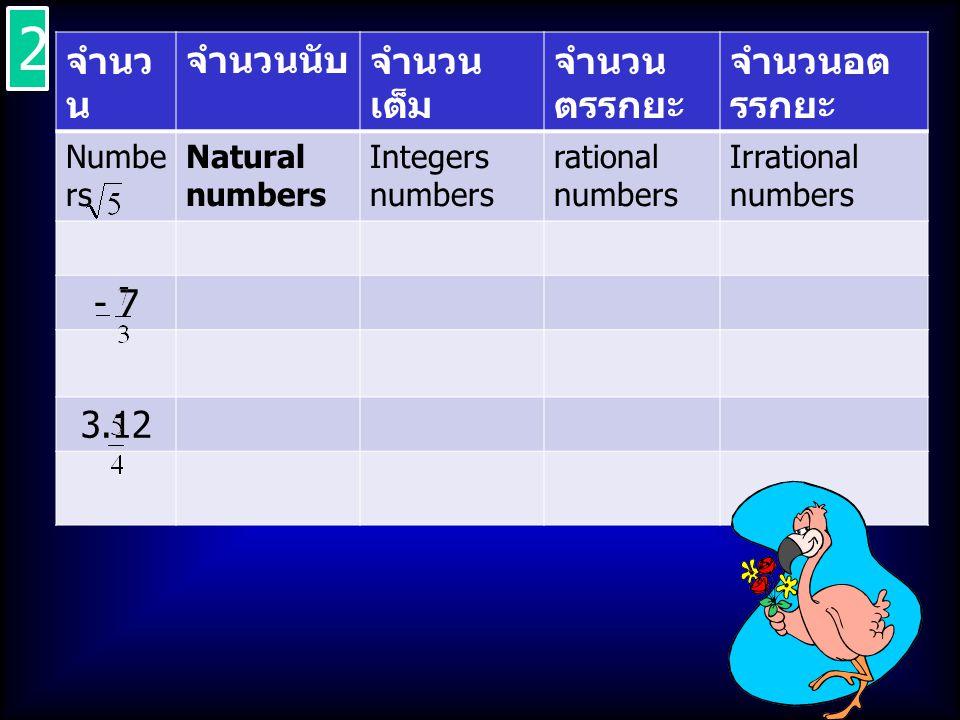 2 จำนวน จำนวนนับ จำนวนเต็ม จำนวนตรรกยะ จำนวนอตรรกยะ - 7 3.12 Numbers