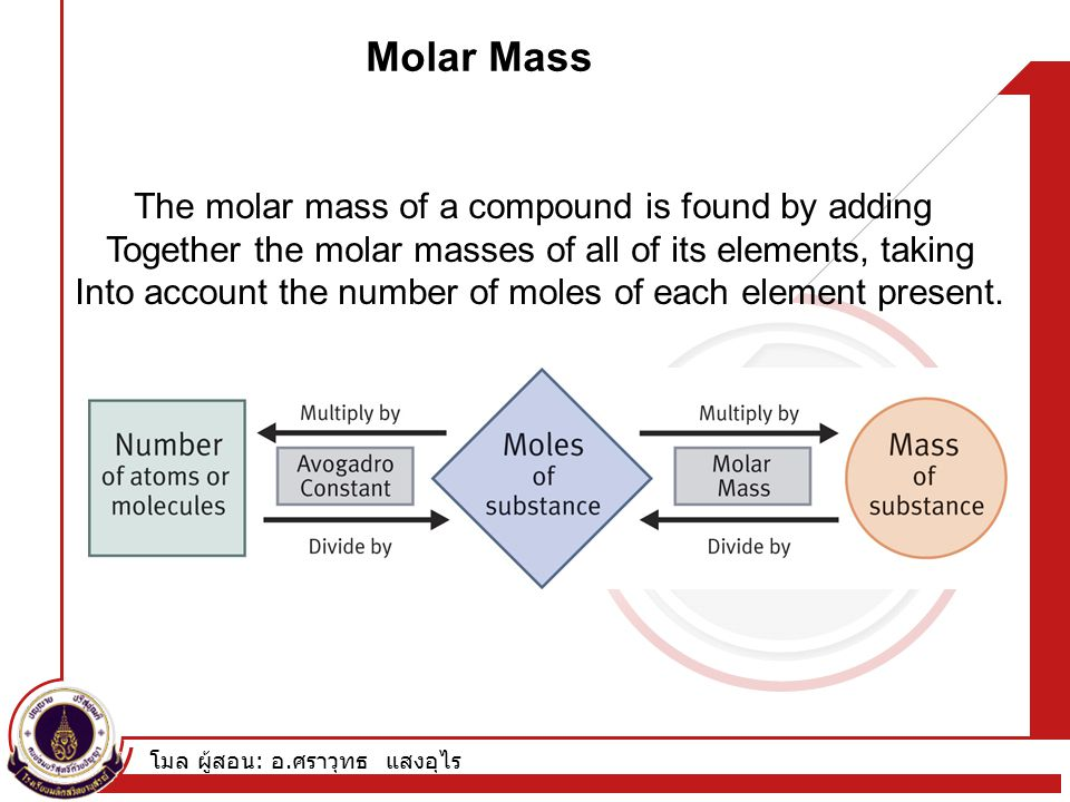 Molar Mass The molar mass of a compound is found by adding