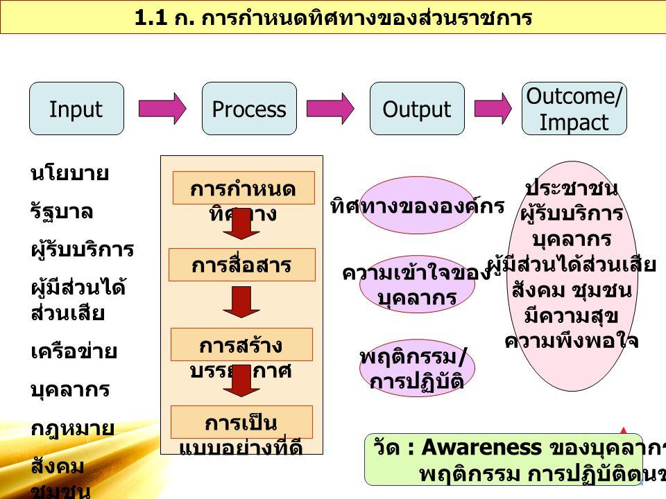 วัด : Awareness ของบุคลากร พฤติกรรม การปฏิบัติตนของบุคลากร
