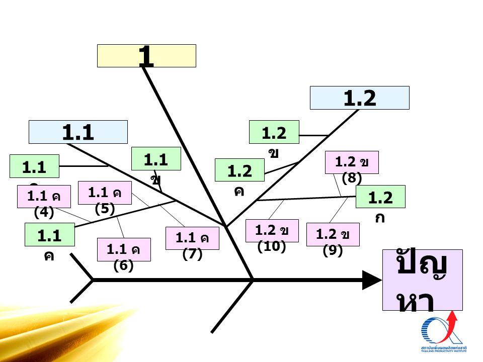 1 1.2. 1.1. 1.2 ข. 1.1 ข. 1.2 ข (8) 1.1 ก. 1.2 ค. 1.1 ค (5) 1.1 ค (4) 1.2 ก. 1.2 ข (10) 1.1 ค.