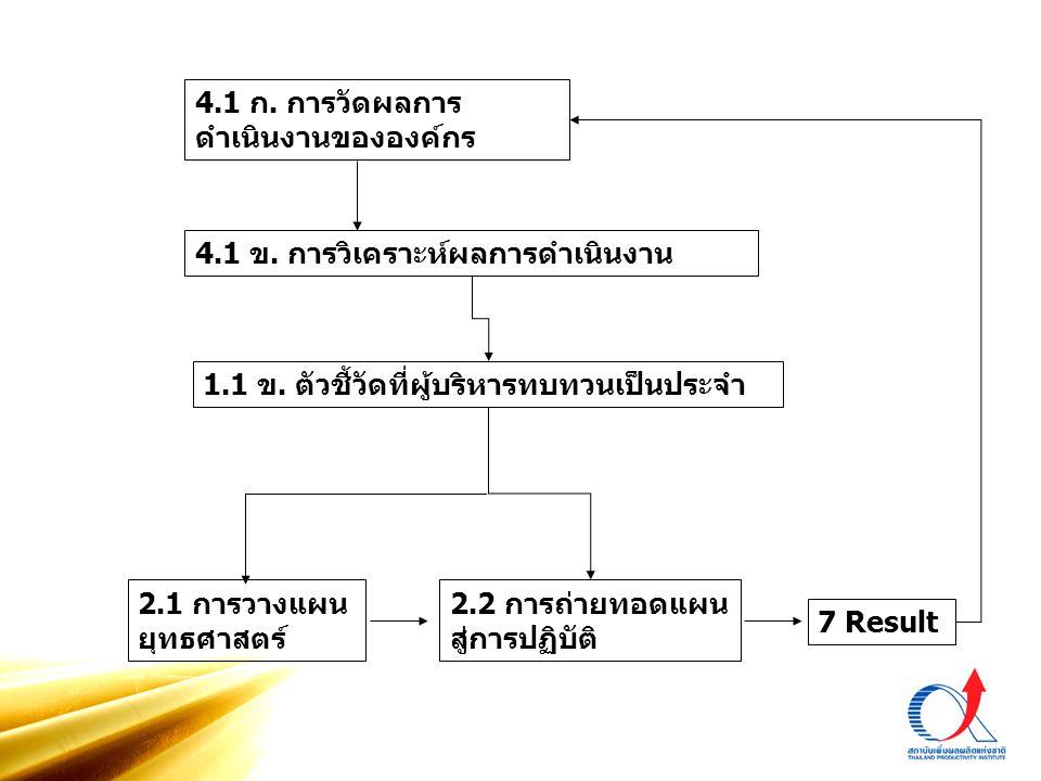 4.1 ก. การวัดผลการ ดำเนินงานขององค์กร