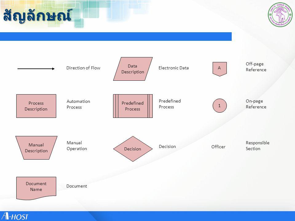 สัญลักษณ์ Data Description Off-page Reference Direction of Flow