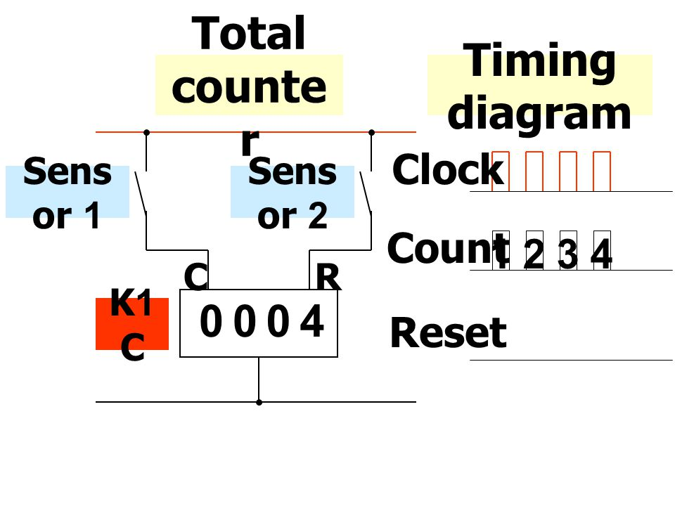 Total counter Timing diagram 4 Clock Count 1 2 3 4 Reset Sensor 1 C R