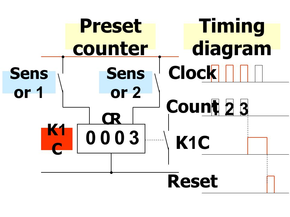 Preset counter Timing diagram 3