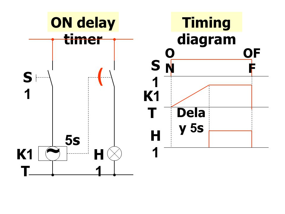 ~ ( ON delay timer Timing diagram S1 K1T H1 5s S1 K1T H1 Delay 5s ON