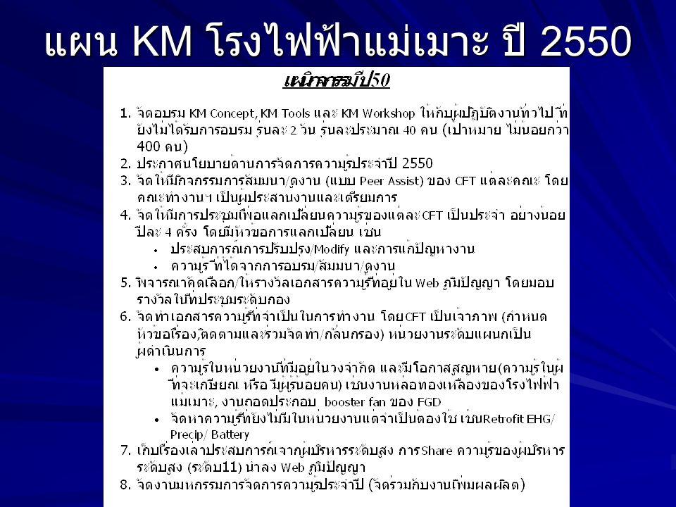 แผน KM โรงไฟฟ้าแม่เมาะ ปี 2550
