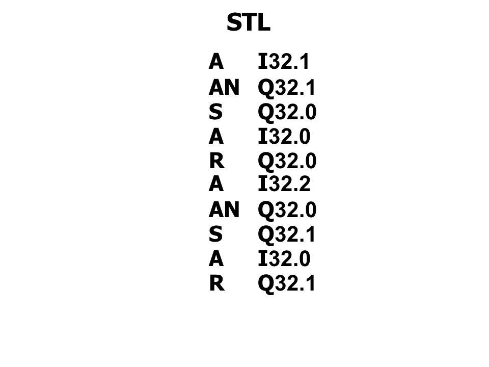 STL A I32.1 AN Q32.1 S Q32.0 A I32.0 R Q32.0 A I32.2 AN Q32.0 S Q32.1