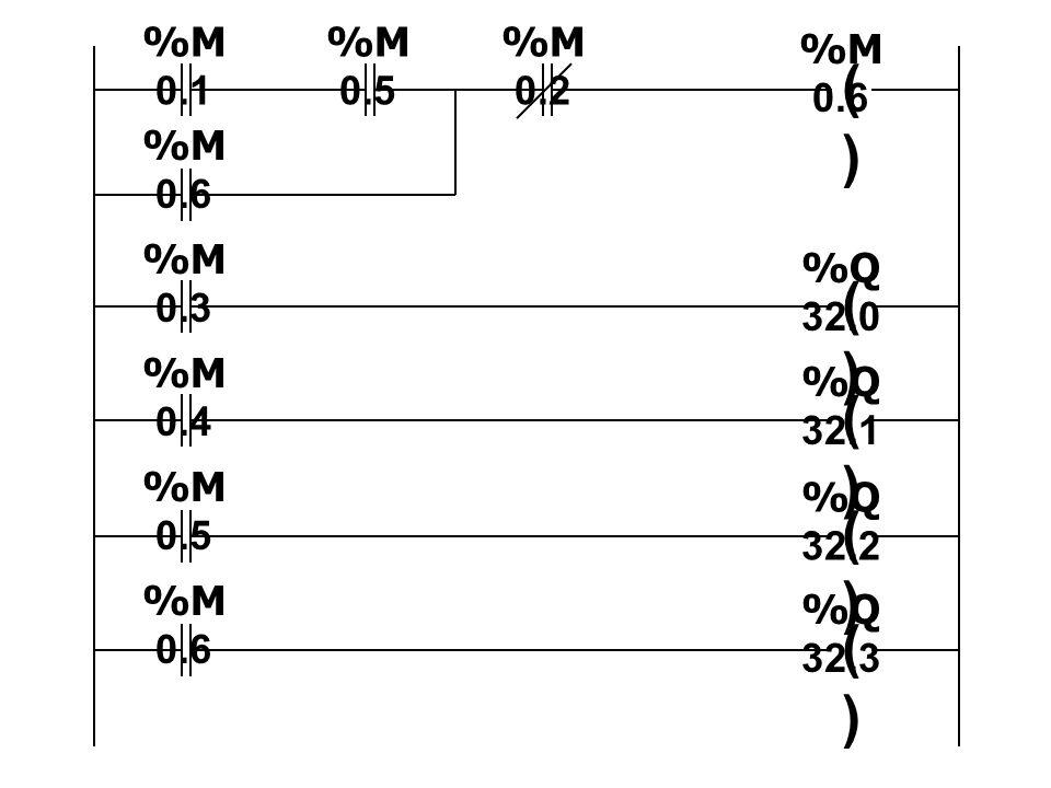 ( ) %M0.1 %M0.5 %M0.2 %M0.6 %M0.6 %M0.3 %Q32.0 %M0.4 %Q32.1 %M0.5
