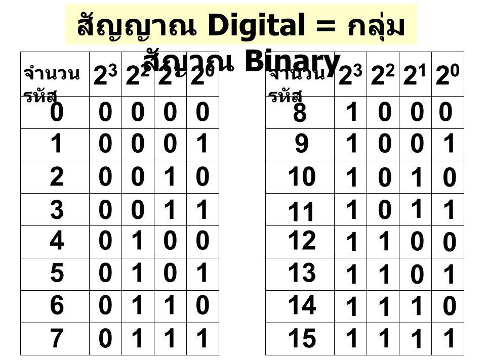 สัญญาณ Digital = กลุ่มสัญาณ Binary