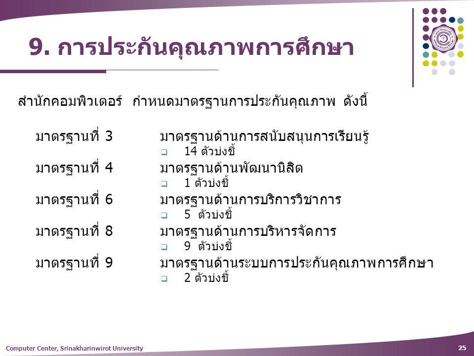9. การประกันคุณภาพการศึกษา