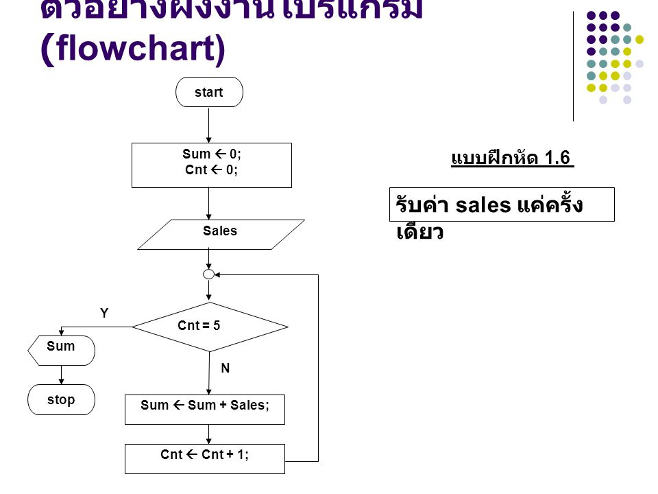 ตัวอย่างผังงานโปรแกรม (flowchart)